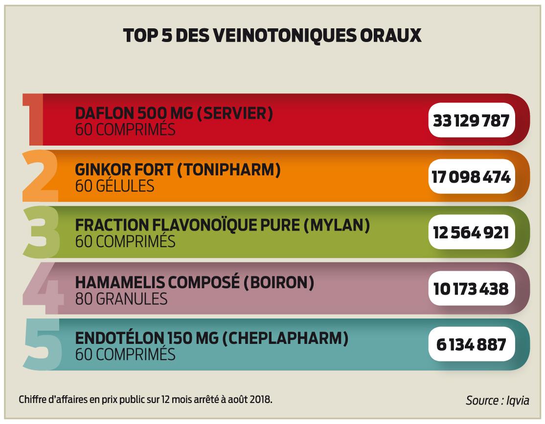La déveine des veinotoniques | Le Pharmacien de France ...